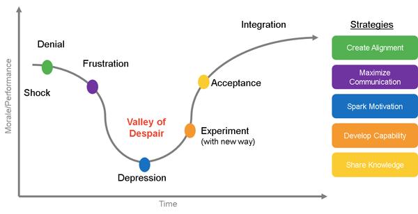 acceptance graph