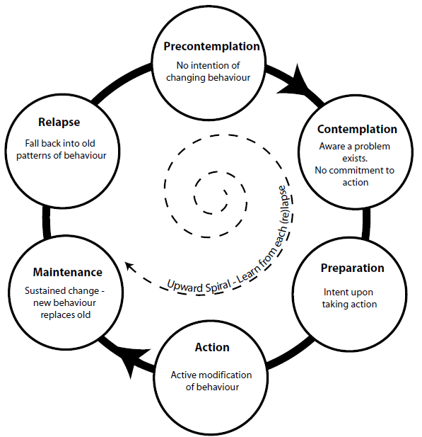 "Cycle of Change diagram. Reference: Prochaska, James O, DiClemente, Carlo C. (2005). ""The transtheoretical approach""."